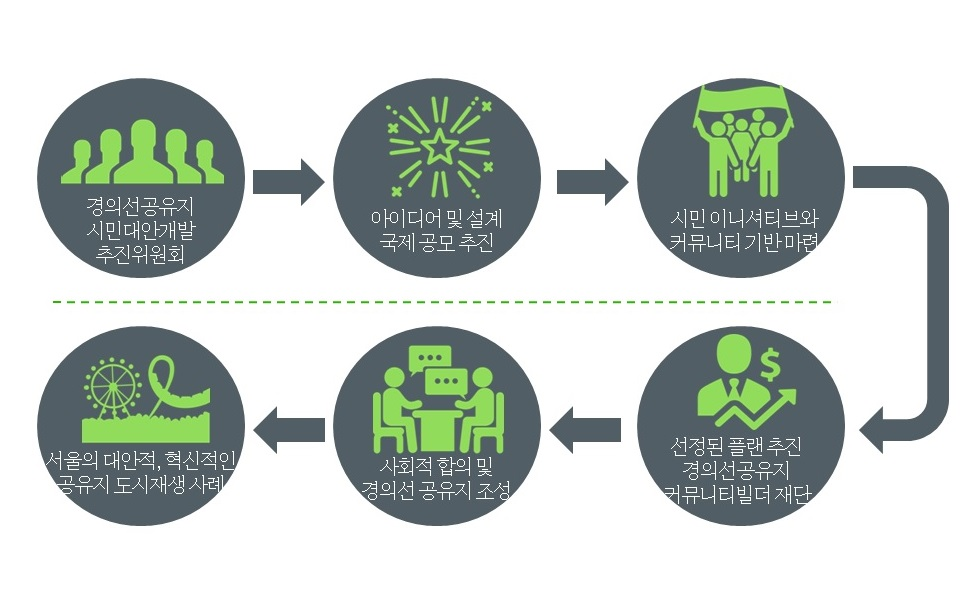경의선 공유지 시민대안개발 프로젝트
